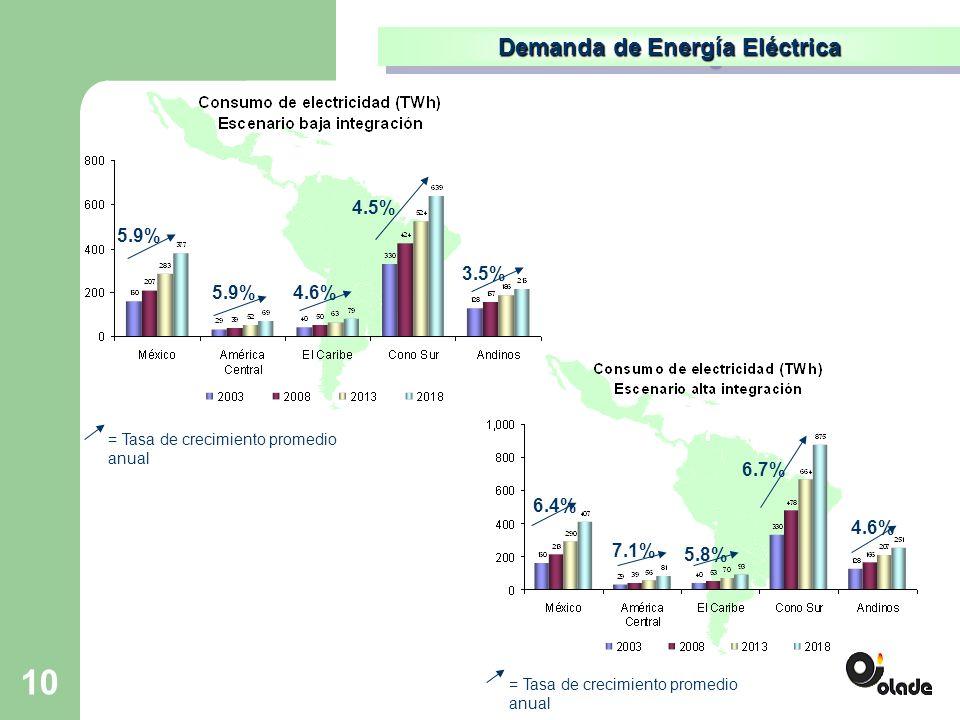 10 Demanda de Energía Eléctrica 5.9% 4.6% 4.5% 3.5% = Tasa de crecimiento promedio anual 6.4% 7.1% 5.8% 6.7% 4.6% = Tasa de crecimiento promedio anual