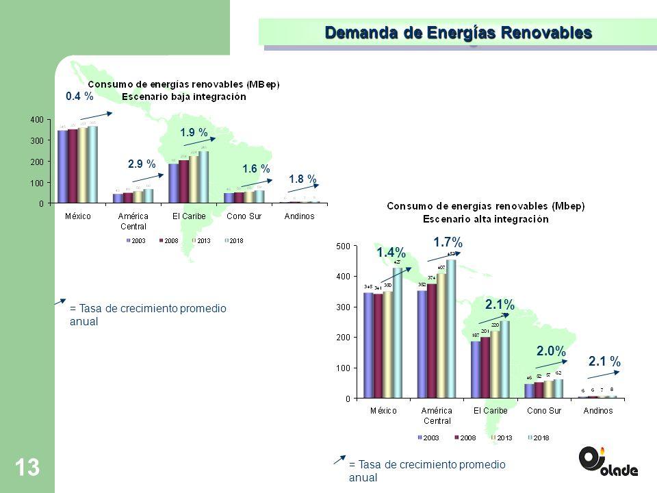 13 Demanda de Energías Renovables 0.4 % = Tasa de crecimiento promedio anual 1.4% 1.7% 2.1% 2.0% 2.1 % = Tasa de crecimiento promedio anual 2.9 % 1.9 % 1.6 % 1.8 %