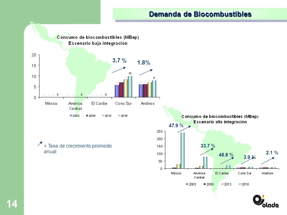 14 Demanda de Biocombustibles 1.8% = Tasa de crecimiento promedio anual 3.7 % 47.9 % 33.7 % 48.8 % 3.9 % 2.1 %