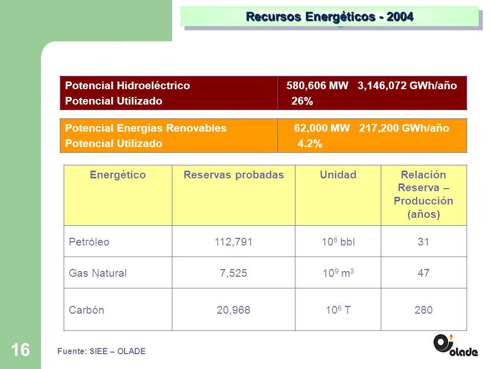 16 Potencial Hidroeléctrico Potencial Utilizado 580,606 MW 3,146,072 GWh/año 26% Fuente: SIEE – OLADE Aspectos regionales Recursos Energéticos - 2004 Potencial Energías Renovables Potencial Utilizado 62,000 MW 217,200 GWh/año 4.2% EnergéticoReservas probadasUnidadRelación Reserva – Producción (años) Petróleo112,79110 6 bbl31 Gas Natural7,52510 9 m 3 47 Carbón20,96810 6 T280