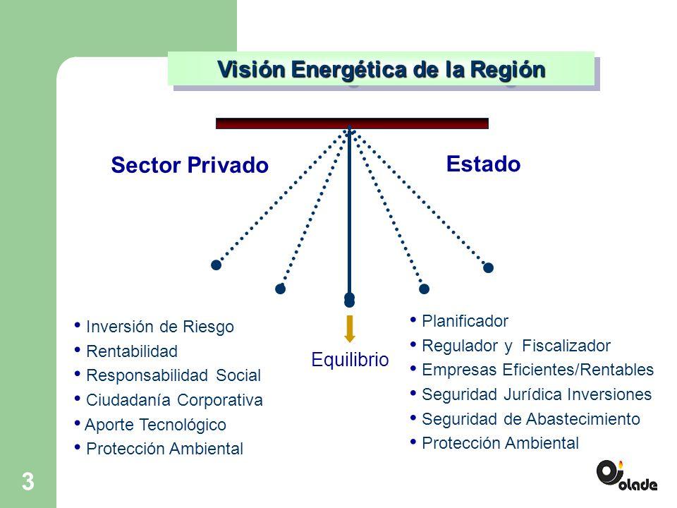 3 Visión Energética de la Región Sector Privado Estado Inversión de Riesgo Rentabilidad Responsabilidad Social Ciudadanía Corporativa Aporte Tecnológico Protección Ambiental Planificador Regulador y Fiscalizador Empresas Eficientes/Rentables Seguridad Jurídica Inversiones Seguridad de Abastecimiento Protección Ambiental Equilibrio