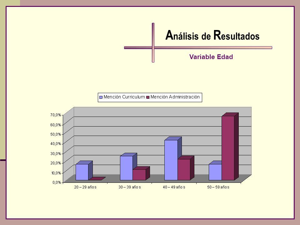 A nálisis de R esultados Variable Edad
