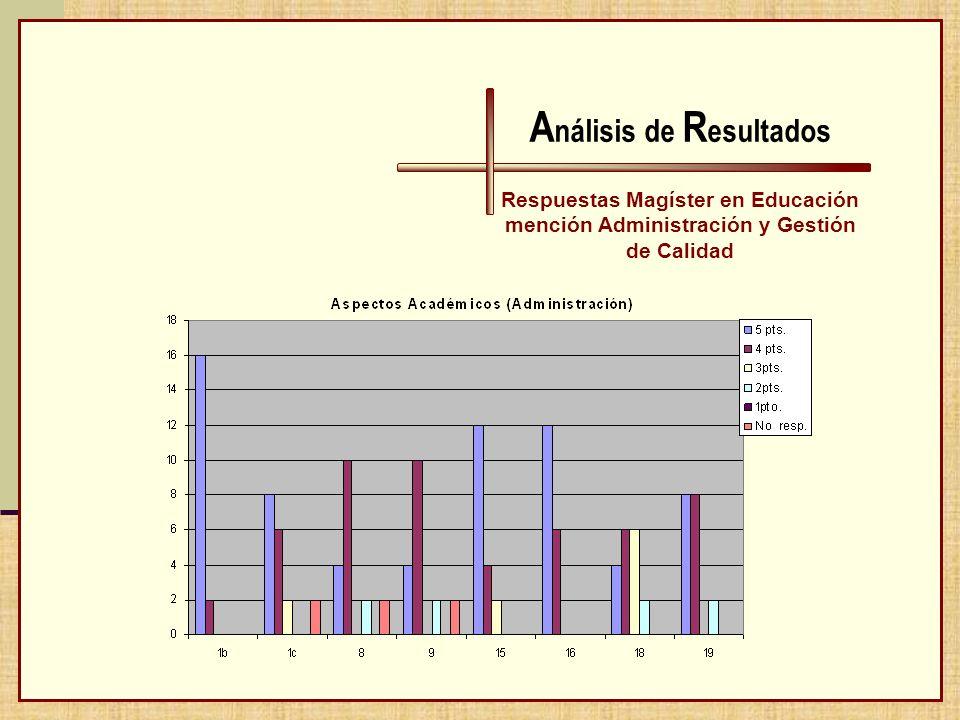 A nálisis de R esultados Respuestas Magíster en Educación mención Administración y Gestión de Calidad