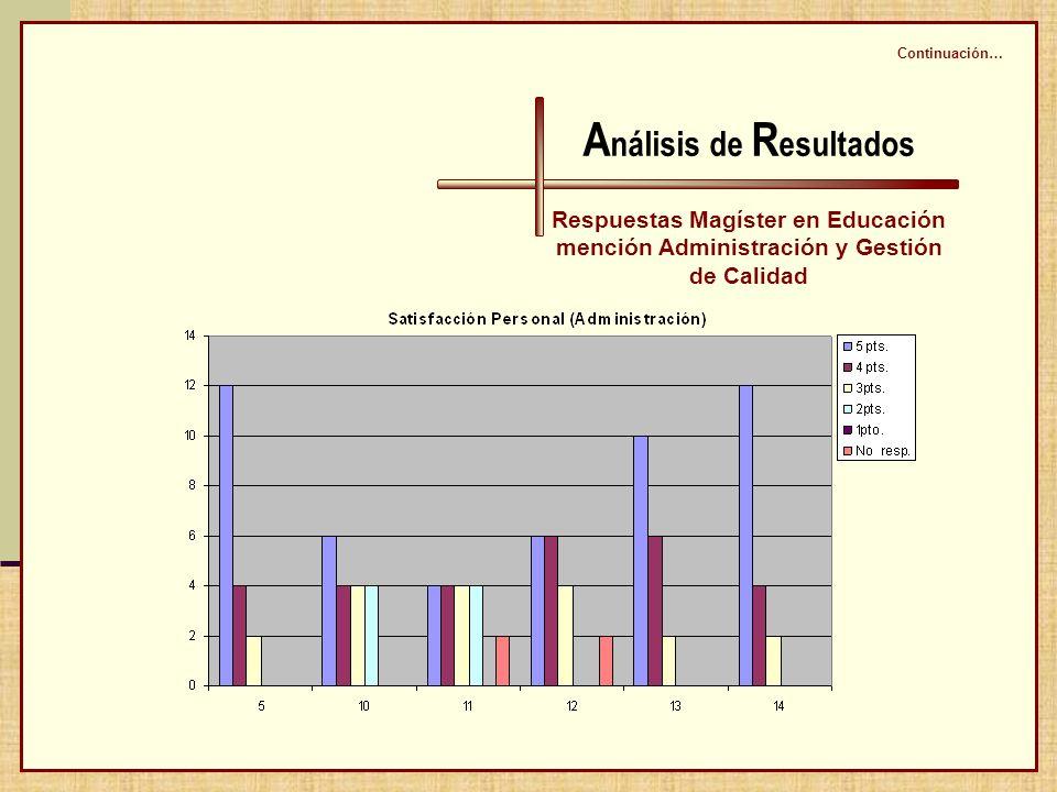 A nálisis de R esultados Respuestas Magíster en Educación mención Administración y Gestión de Calidad Continuación…