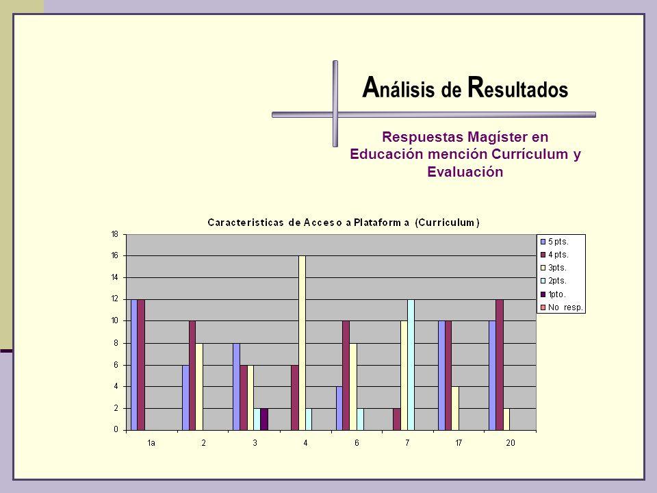 A nálisis de R esultados Respuestas Magíster en Educación mención Currículum y Evaluación