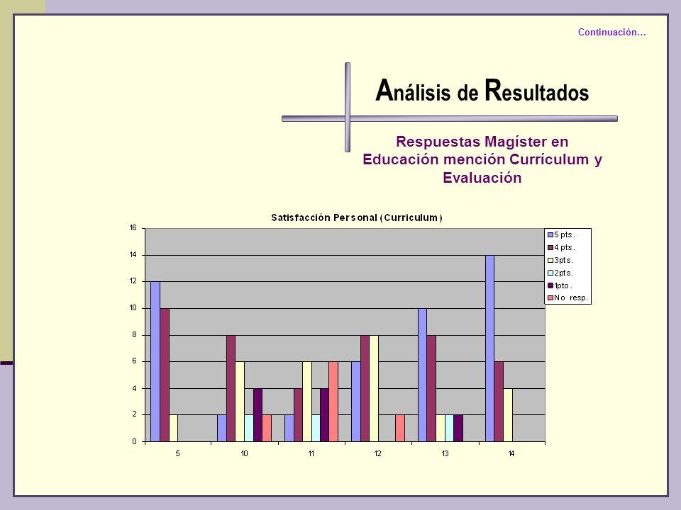 A nálisis de R esultados Respuestas Magíster en Educación mención Currículum y Evaluación Continuación…