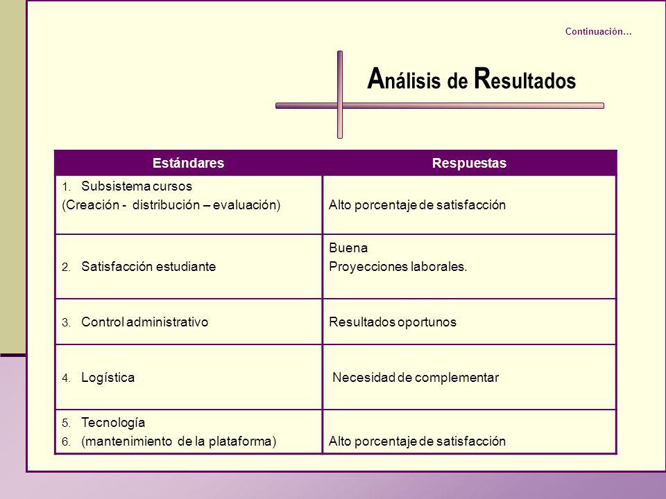 A nálisis de R esultados EstándaresRespuestas 1. Subsistema cursos (Creación - distribución – evaluación)Alto porcentaje de satisfacción 2. Satisfacci