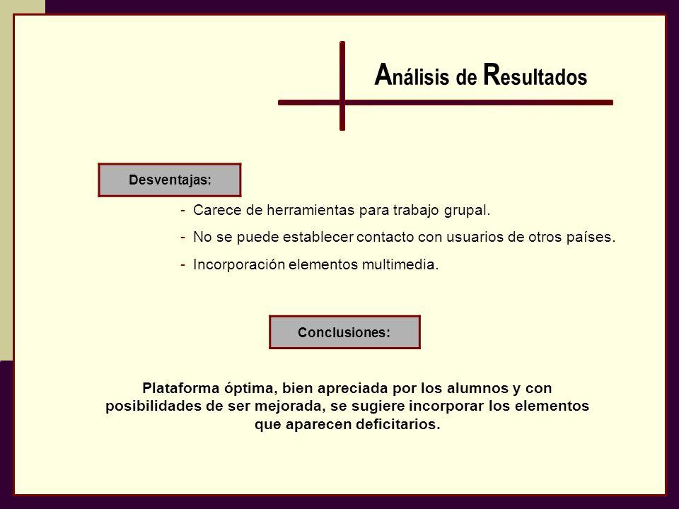 A nálisis de R esultados Desventajas: Conclusiones: -Carece de herramientas para trabajo grupal. -No se puede establecer contacto con usuarios de otro