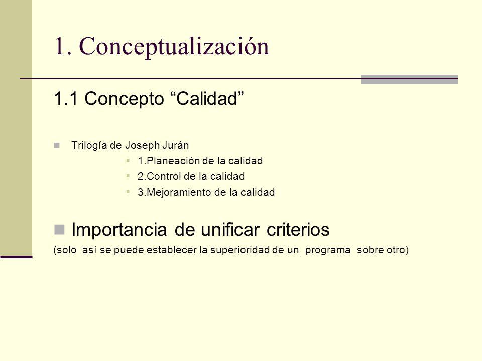 1. Conceptualización 1.1 Concepto Calidad Trilogía de Joseph Jurán 1.Planeación de la calidad 2.Control de la calidad 3.Mejoramiento de la calidad Imp