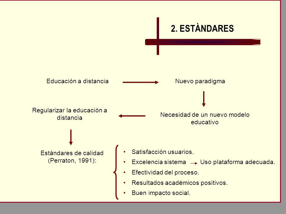 2. ESTÀNDARES Necesidad de un nuevo modelo educativo Nuevo paradigmaEducación a distancia Regularizar la educación a distancia Estándares de calidad (