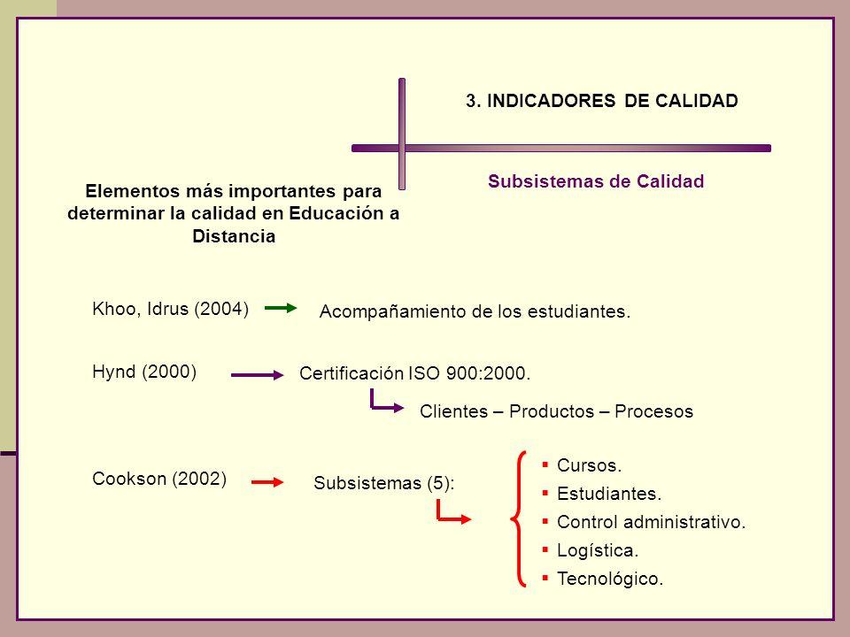 3. INDICADORES DE CALIDAD Subsistemas de Calidad Elementos más importantes para determinar la calidad en Educación a Distancia Khoo, Idrus (2004) Hynd