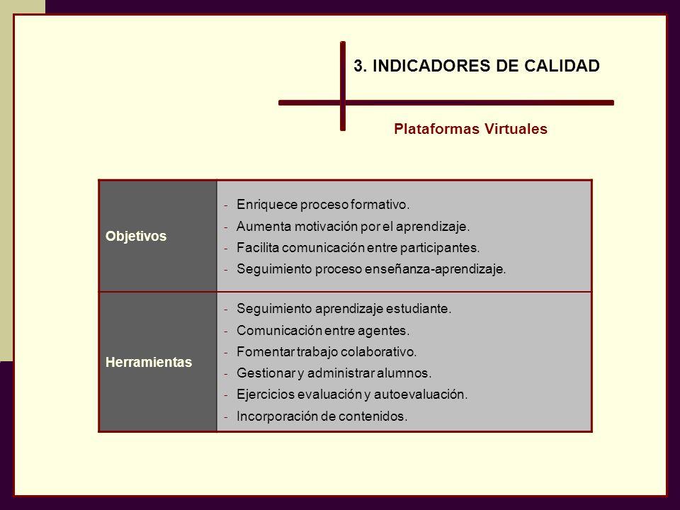 Objetivos - Enriquece proceso formativo. - Aumenta motivación por el aprendizaje. - Facilita comunicación entre participantes. - Seguimiento proceso e