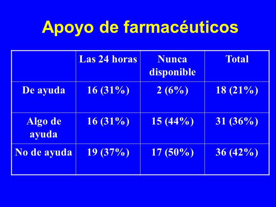 Apoyo de farmacéuticos Las 24 horasNunca disponible Total De ayuda16 (31%)2 (6%)18 (21%) Algo de ayuda 16 (31%)15 (44%)31 (36%) No de ayuda19 (37%)17