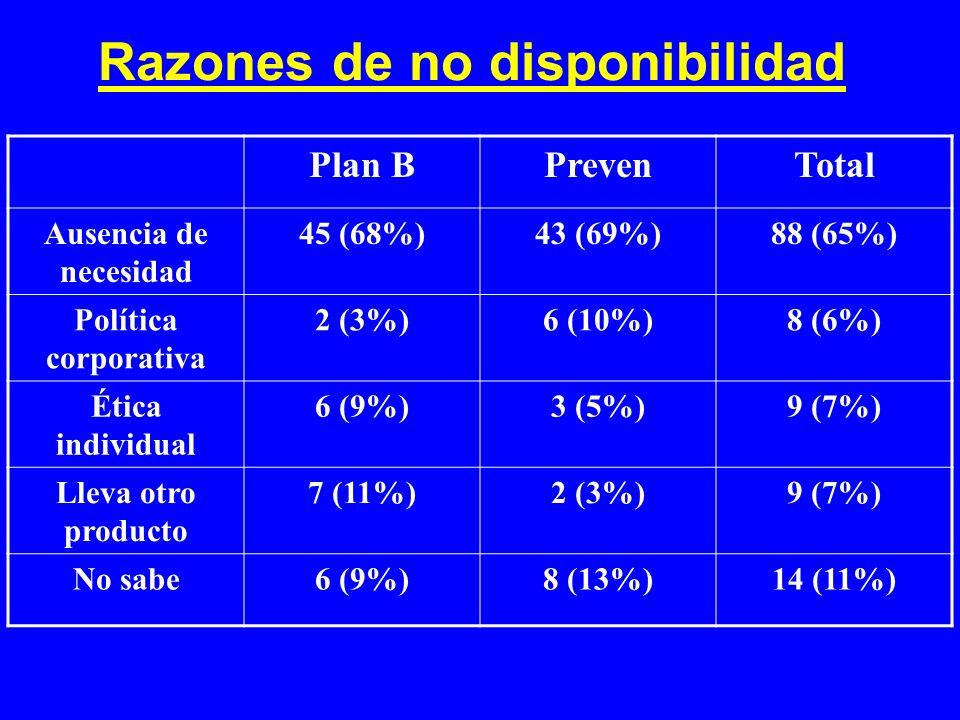 Razones de no disponibilidad Plan BPrevenTotal Ausencia de necesidad 45 (68%)43 (69%)88 (65%) Política corporativa 2 (3%)6 (10%)8 (6%) Ética individua