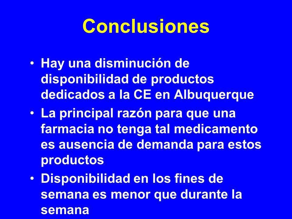 Conclusiones Hay una disminución de disponibilidad de productos dedicados a la CE en Albuquerque La principal razón para que una farmacia no tenga tal