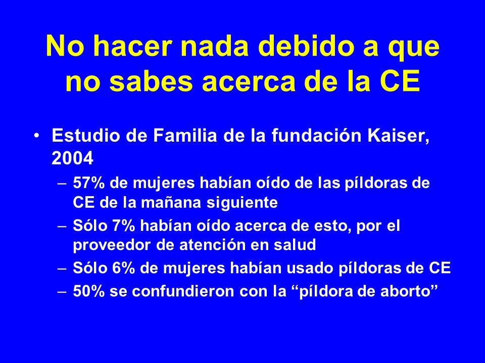 No hacer nada debido a que no sabes acerca de la CE Estudio de Familia de la fundación Kaiser, 2004 –57% de mujeres habían oído de las píldoras de CE