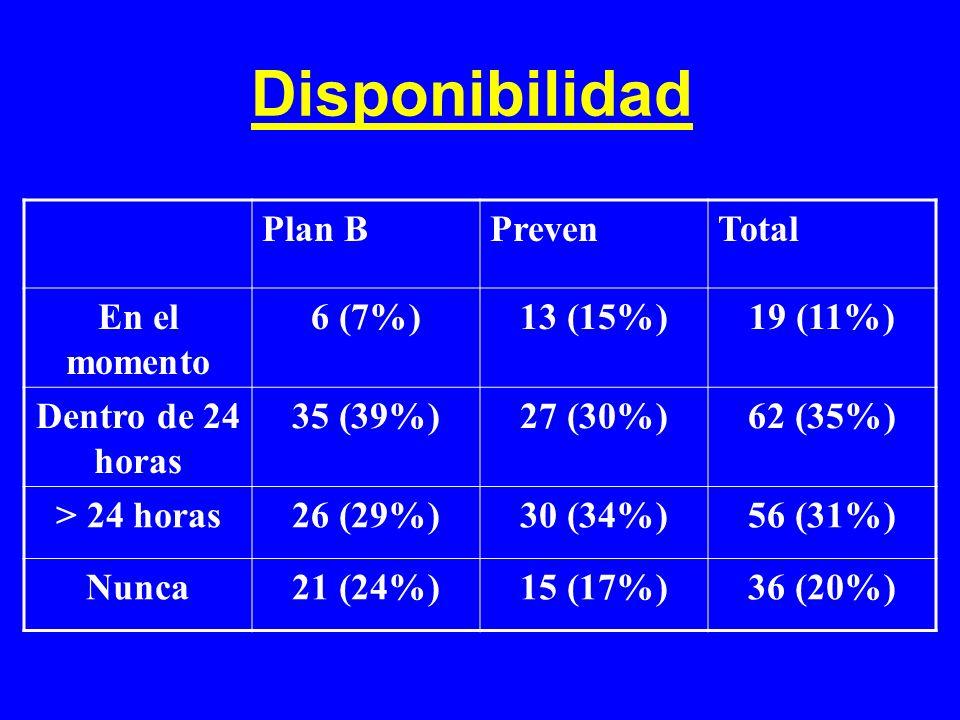 Disponibilidad Plan BPrevenTotal En el momento 6 (7%)13 (15%)19 (11%) Dentro de 24 horas 35 (39%)27 (30%)62 (35%) > 24 horas26 (29%)30 (34%)56 (31%) N