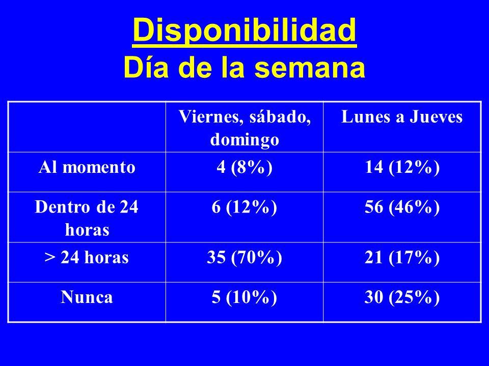 Disponibilidad Día de la semana Viernes, sábado, domingo Lunes a Jueves Al momento4 (8%)14 (12%) Dentro de 24 horas 6 (12%)56 (46%) > 24 horas35 (70%)