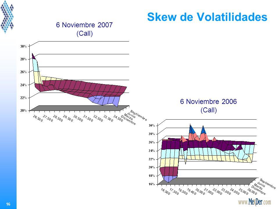 16 Skew de Volatilidades 6 Noviembre 2006 (Call) 6 Noviembre 2007 (Call)