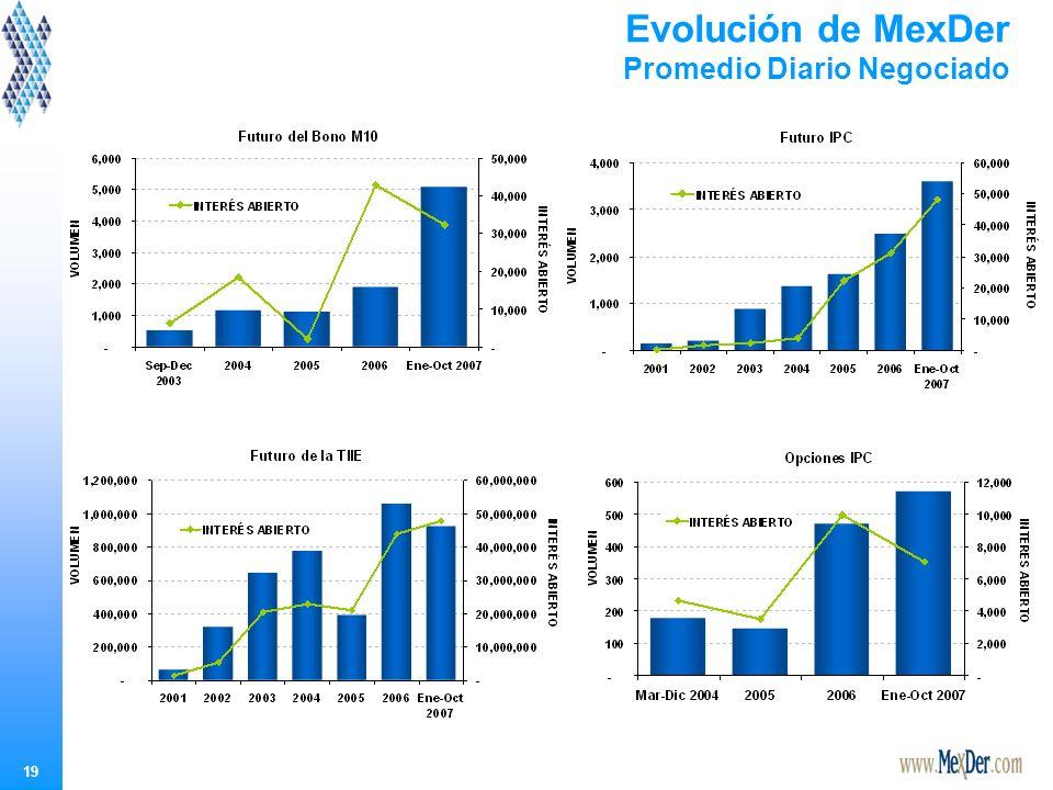 19 Evolución de MexDer Promedio Diario Negociado