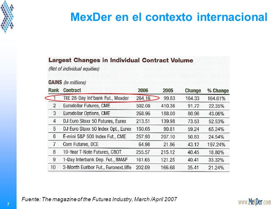 7 MexDer en el contexto internacional Fuente: The magazine of the Futures Industry, March /April 2007
