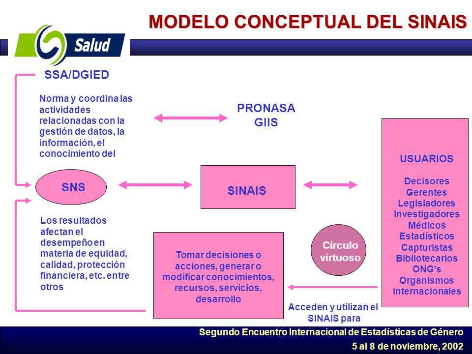 Segundo Encuentro Internacional de Estadísticas de Género 5 al 8 de noviembre, 2002 MODELO CONCEPTUAL DEL SINAIS SSA/DGIED Norma y coordina las activi