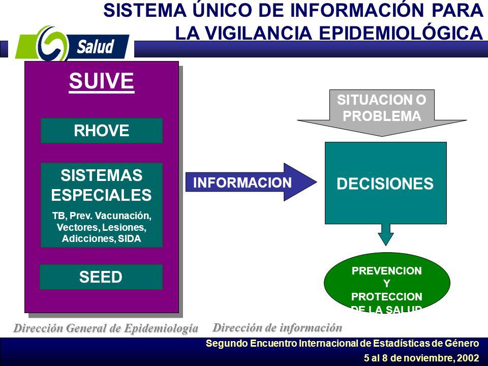 Segundo Encuentro Internacional de Estadísticas de Género 5 al 8 de noviembre, 2002 RHOVE SEED SISTEMAS ESPECIALES TB, Prev. Vacunación, Vectores, Les
