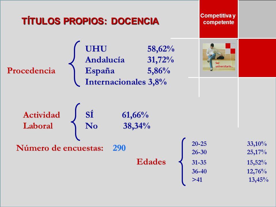 Competitiva y competente TÍTULOS PROPIOS: DOCENCIA UHU 58,62% Andalucía 31,72% Procedencia España 5,86% Internacionales 3,8% Actividad SÍ 61,66% LaboralNo 38,34% Número de encuestas: 290 Número de encuestas: 290 20-2533,10% 26-3025,17% Edades 31-3515,52% 36-40 12,76% >41 13,45%