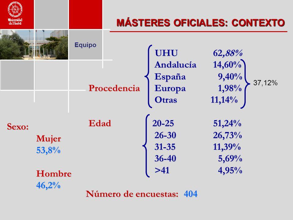Equipo MÁSTERES OFICIALES: CONTEXTO UHU62,88% Andalucía14,60% España 9,40% Procedencia Europa 1,98% Otras 11,14% Edad 20-2551,24% 26-3026,73% 31-3511,39% 36-40 5,69% >41 4,95% UHU62,88% Andalucía14,60% España 9,40% Procedencia Europa 1,98% Otras 11,14% Edad 20-2551,24% 26-3026,73% 31-3511,39% 36-40 5,69% >41 4,95% Número de encuestas: 404 Número de encuestas: 404 Sexo: Mujer 53,8% Hombre 46,2% 37,12%