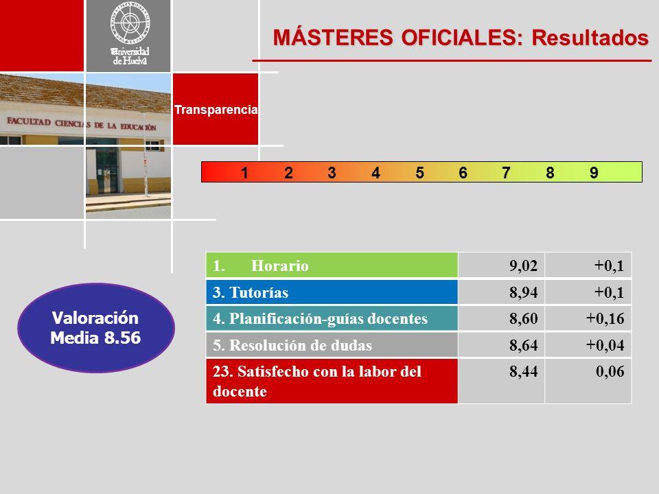 Transparencia 248697135 MÁSTERES OFICIALES: Resultados 1.Horario9,02+0,1 3. Tutorías8,94+0,1 4. Planificación-guías docentes8,60+0,16 5. Resolución de