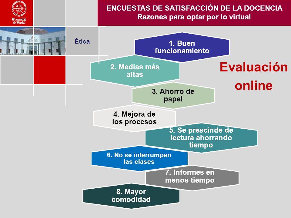 7. Informes en menos tiempo 8. Mayor comodidad Ética ENCUESTAS DE SATISFACCIÓN DE LA DOCENCIA Razones para optar por lo virtual