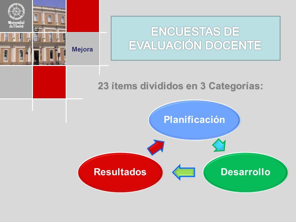 Mejora 23 ítems divididos en 3 Categorías: