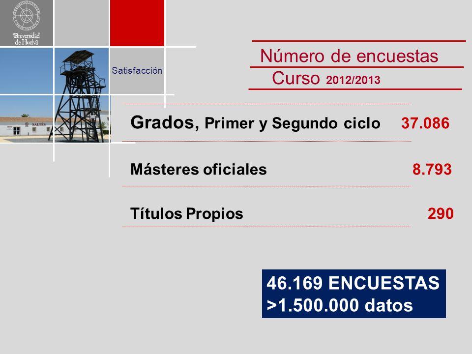 Satisfacción 46.169 ENCUESTAS >1.500.000 datos Número de encuestas Curso 2012/2013 Grados, Primer y Segundo ciclo 37.086 Másteres oficiales 8.793 Títulos Propios 290