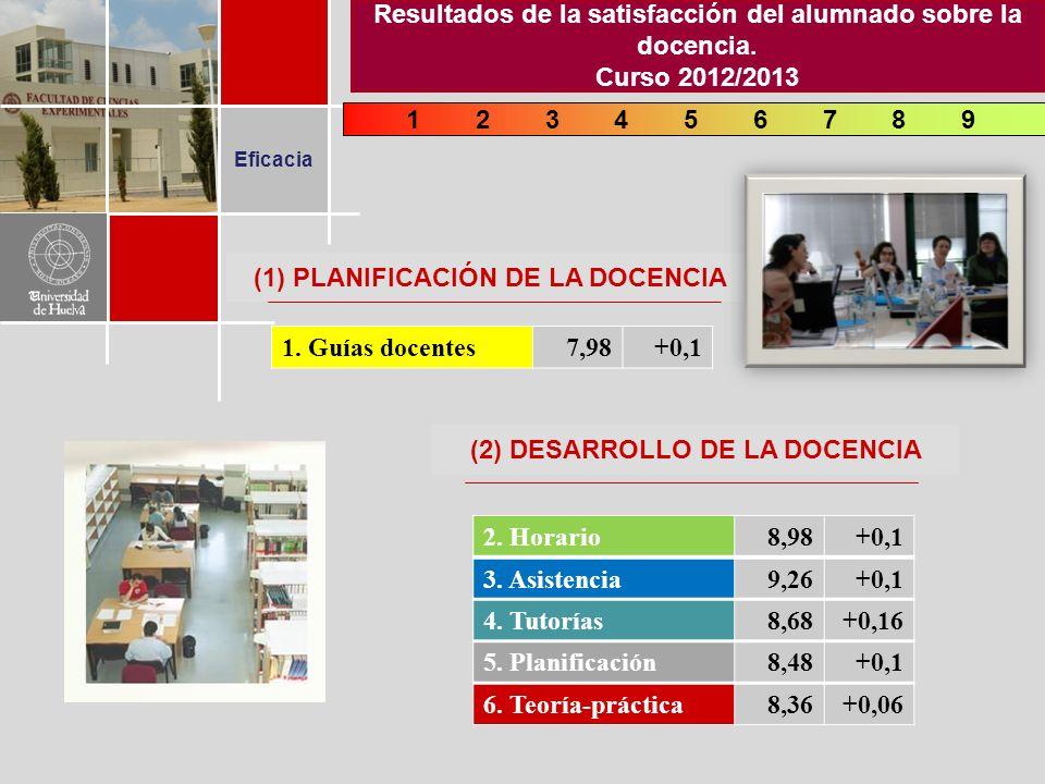 Eficacia 248697135 2. Horario8,98+0,1 3. Asistencia9,26+0,1 4.