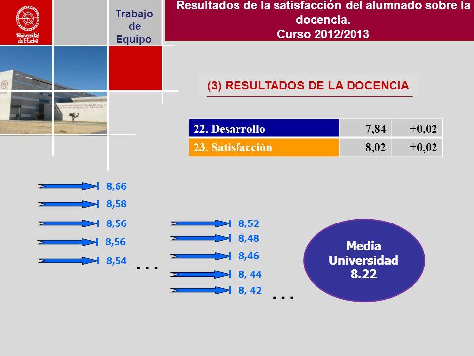 Trabajo de Equipo 22. Desarrollo7,84+0,02 23.