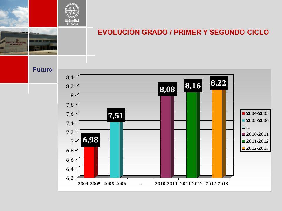 Futuro EVOLUCIÓN GRADO / PRIMER Y SEGUNDO CICLO