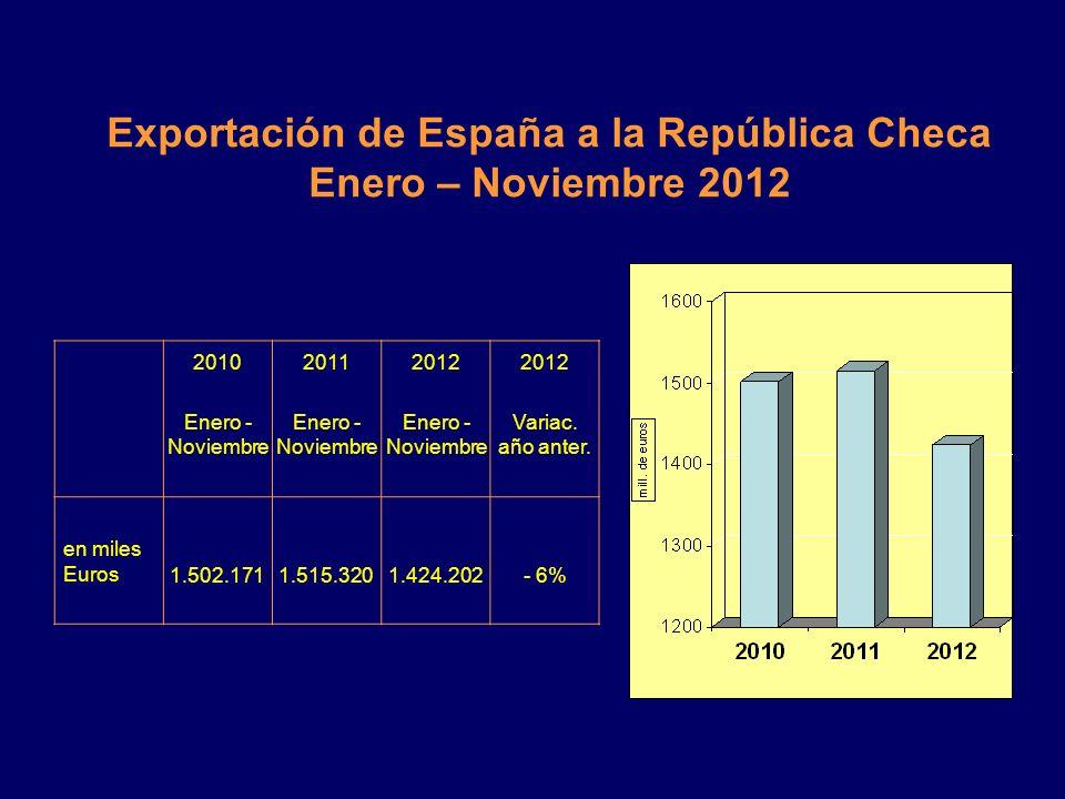 El desarollo del comercio bilateral entre República Checa y España
