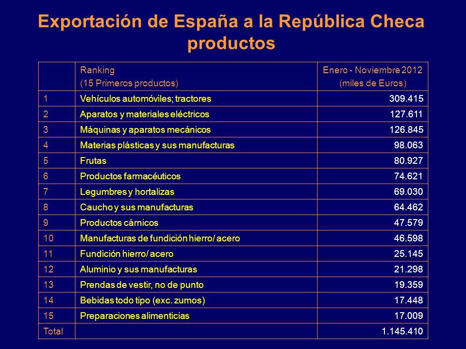 Exportación de España a la República Checa Enero – Noviembre 2012 2010 Enero - Noviembre 2011 Enero - Noviembre 2012 Enero - Noviembre 2012 Variac. añ