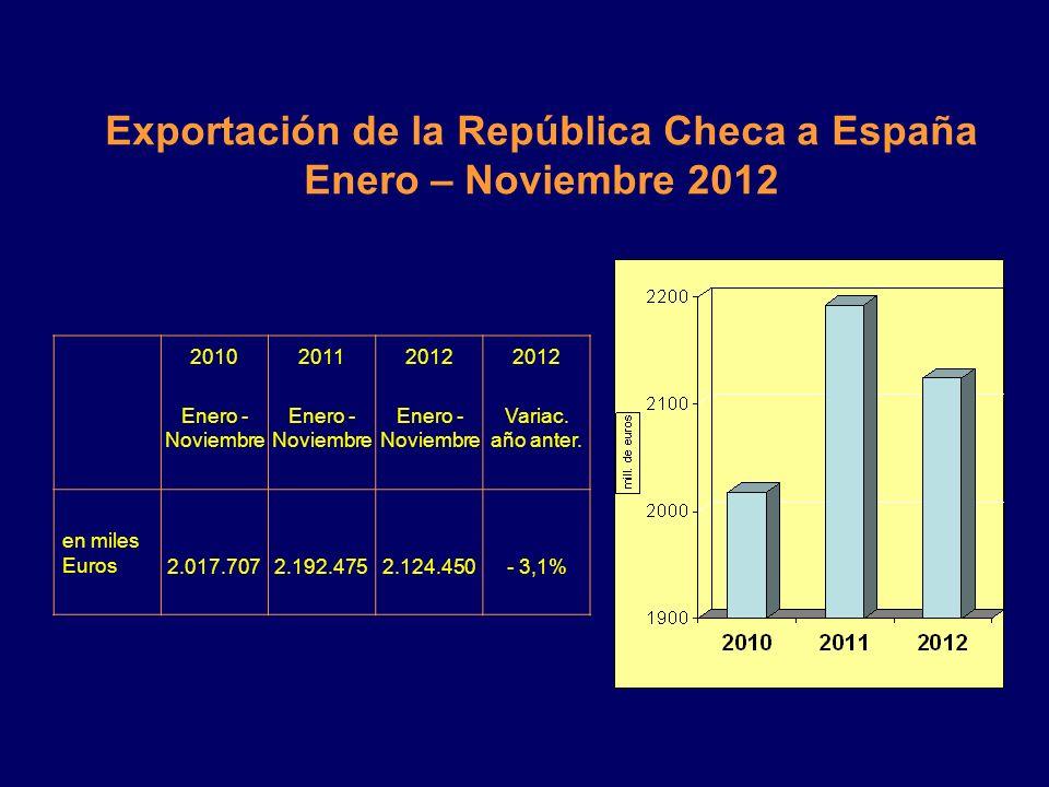 Exportación de España a la República Checa productos Ranking (15 Primeros productos) Enero - Noviembre 2012 (miles de Euros) 1Vehículos automóviles; t