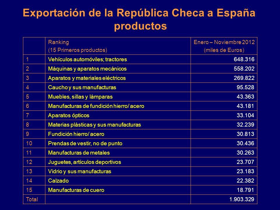 Exportación de la República Checa a España Enero – Noviembre 2012 2010 Enero - Noviembre 2011 Enero - Noviembre 2012 Enero - Noviembre 2012 Variac. añ