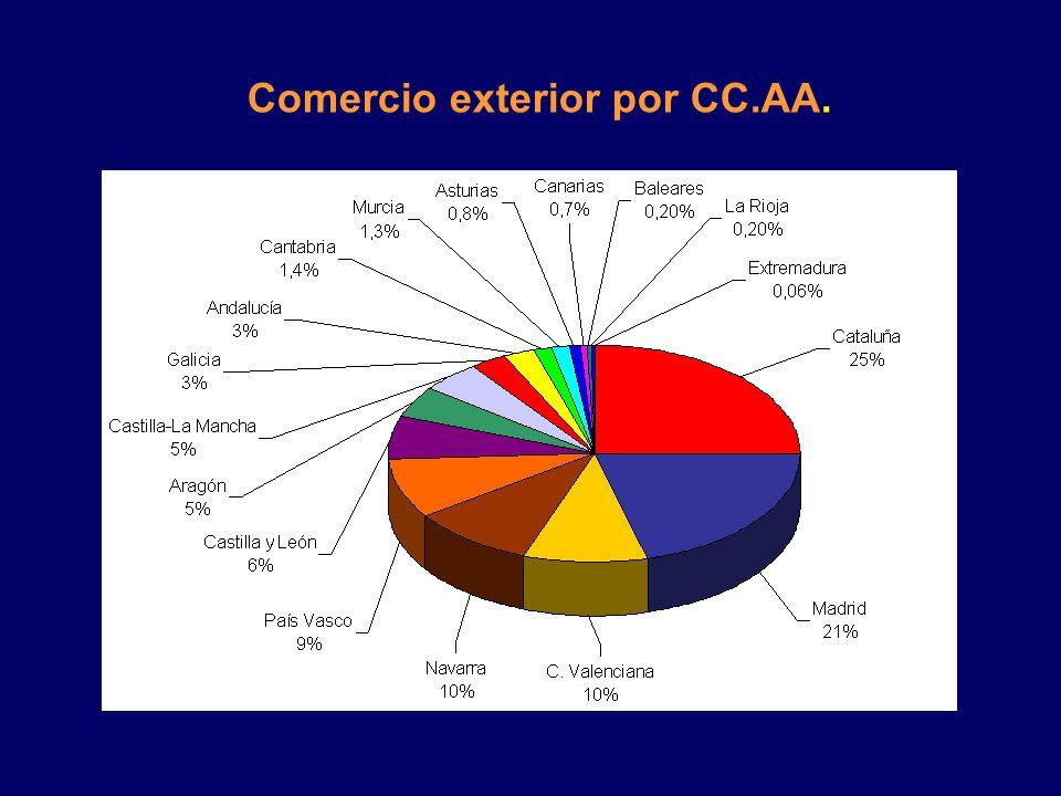 Exportación de la República Checa a España productos Ranking (15 Primeros productos) Enero – Noviembre 2012 (miles de Euros) 1Vehículos automóviles; t