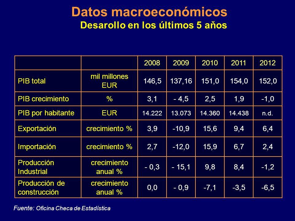 PIB evolución 2011 1,9 % 2012 - 1,0 % Previsión 2013 0,1 / - 0,3 % PIB per cápita (2011) 14,639 EUR Paro promedio: 2012 7,4 % Inflación (IPC) 2012 3,3