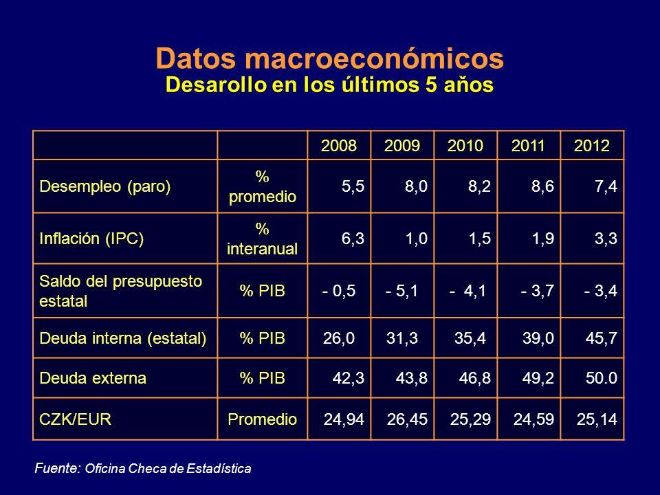 Desarollo en los últimos 5 aňos 20082009201020112012 PIB total mil millones EUR 146,5137,16151,0154,0152,0 PIB crecimiento%3,1- 4,52,51,9-1,0 PIB por