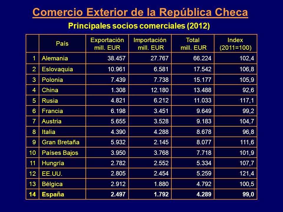 20082009201020112012 Desempleo (paro) % promedio 5,58,08,28,67,4 Inflación (IPC) % interanual 6,31,01,51,93,3 Saldo del presupuesto estatal % PIB- 0,5