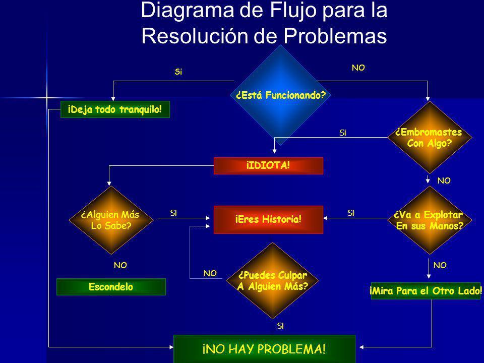 Copyright CSHI 2007 Herramientas Visuales Mejoran la retención 38% Source: Studies at Harvard & Columbia