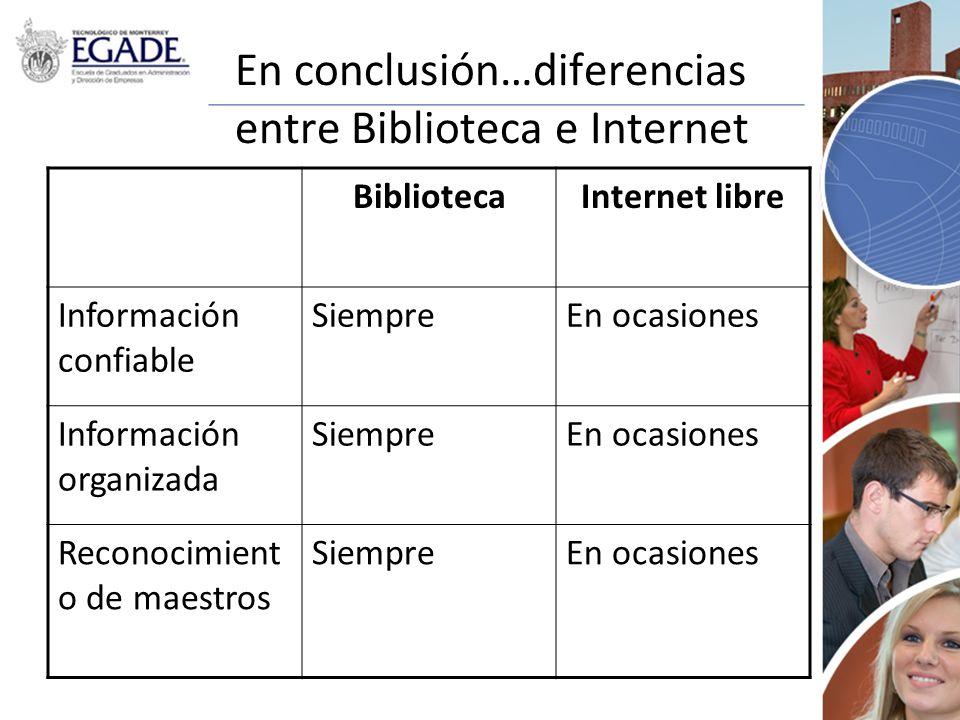 En conclusión…diferencias entre Biblioteca e Internet BibliotecaInternet libre Información confiable SiempreEn ocasiones Información organizada Siempr