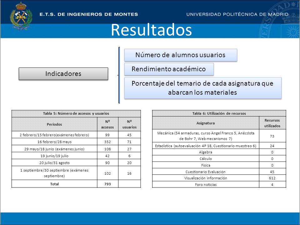 Resultados Indicadores Porcentaje del temario de cada asignatura que abarcan los materiales Rendimiento académico Número de alumnos usuarios Tabla 5: