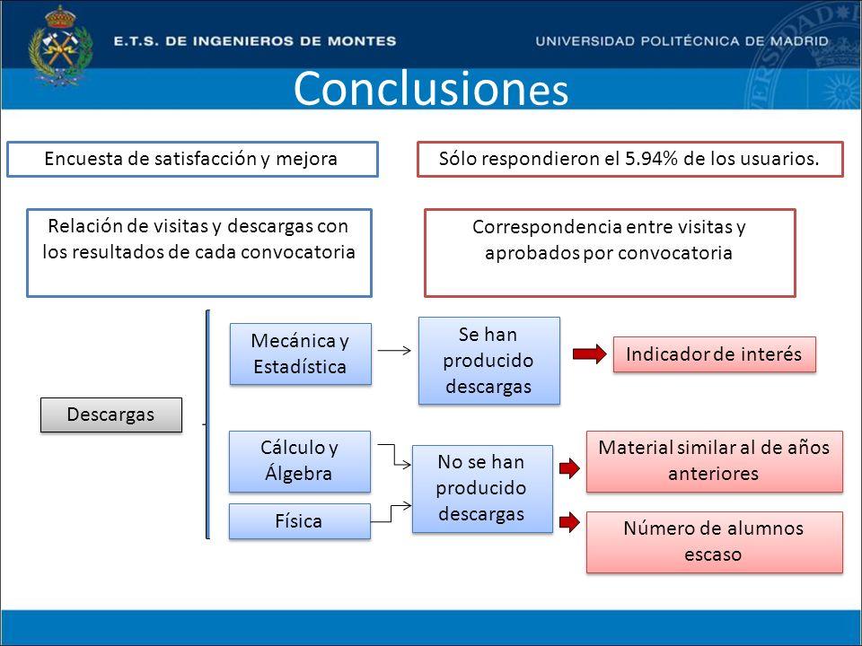 Conclusion es Sólo respondieron el 5.94% de los usuarios. Relación de visitas y descargas con los resultados de cada convocatoria Encuesta de satisfac