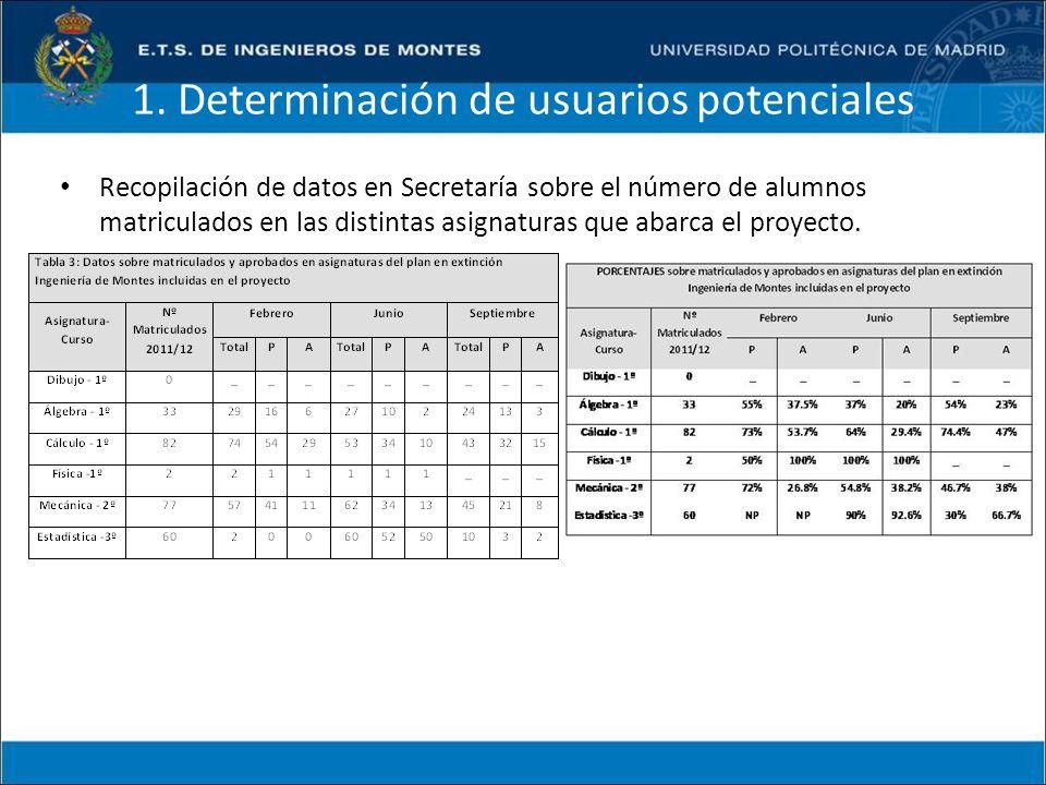 1. Determinación de usuarios potenciales Recopilación de datos en Secretaría sobre el número de alumnos matriculados en las distintas asignaturas que