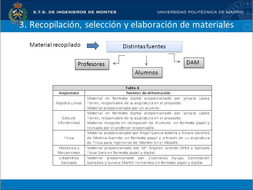 3. Recopilación, selección y elaboración de materiales Material recopilado Distintas fuentes Profesores Alumnos DAM